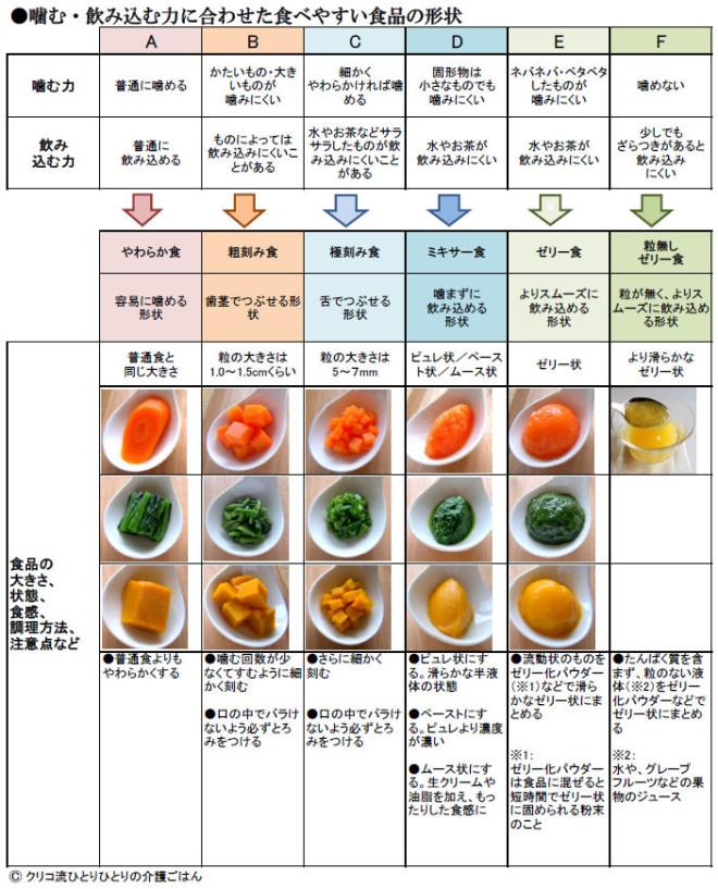 食べやすい食品の形状表