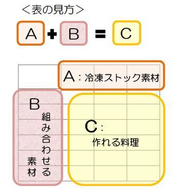 表の見方384